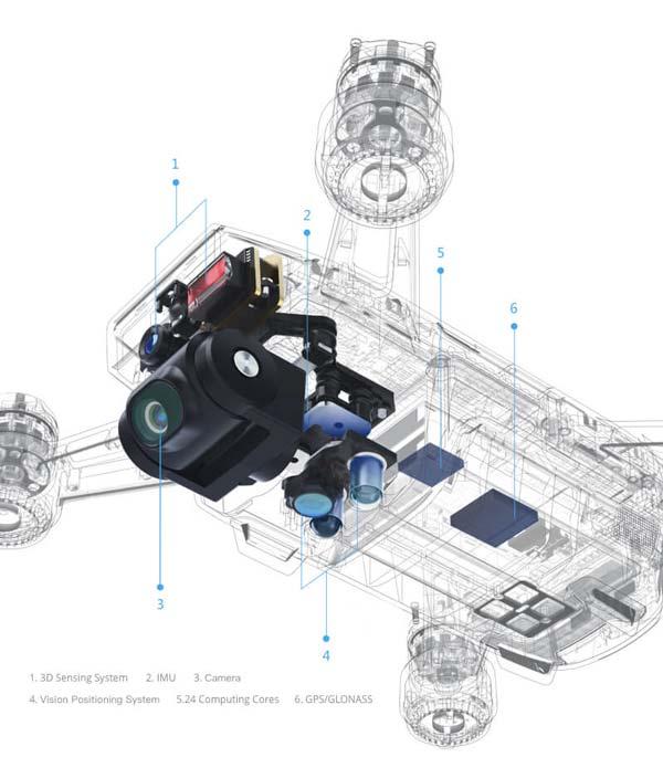 در شکل زیر محل دقیق دوربین، IMU،  سنسور 3d ، سیستم ویژن ،  GPS و24 هسته های محاسباتی نشان داده شدهاند.